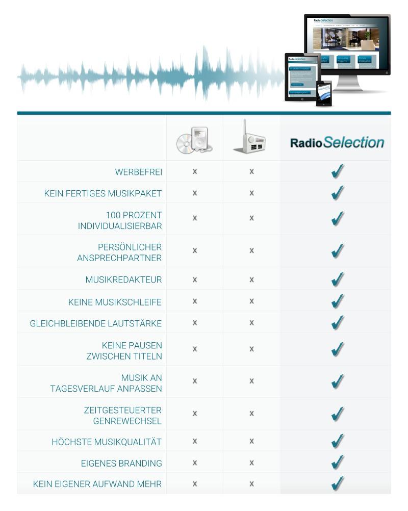 Die Vorteile der Hintergrundmusik von Radio Selection